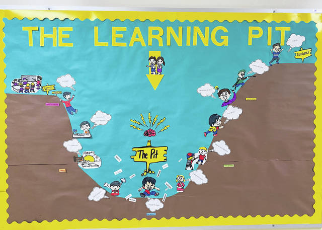 A bulletin board hanging in Buckskin Elementary is a visual display of the steps of learning something new and how learning dispositions help get from one step to the next through the Learning Pit.