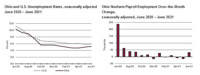 The latest unemployment data for the State of Ohio.