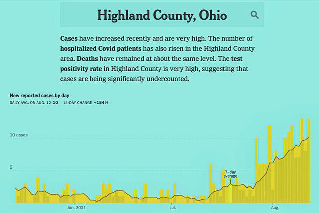This Highland County Health Department graphic shows the timeline of newly-reported COVID-19 cases from June 2021 to August 2021.
