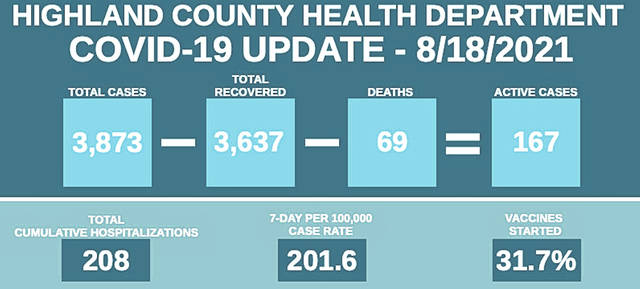 This graphic shows the total number of cases, total recovered, deaths and active cases in Highland County. The graphic also shows the total number of cumulative hospitalizations, seven-day per 100,000 case rate and vaccine started percentage.