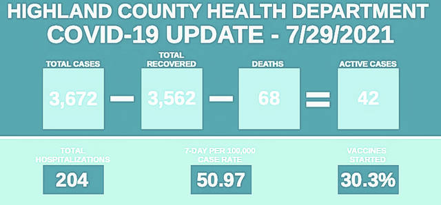 This graphic provided by the Highland County Health Department shows COVID-19 numbers in the county as of July 29, 2021.