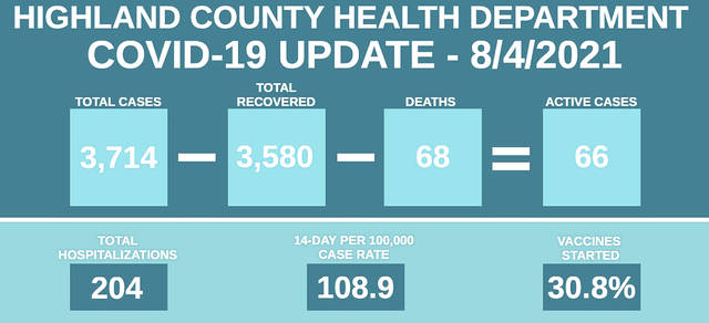 This graphic provided by the Highland County Health Department shows COVID-19 numbers in the county as of Aug. 5. 2021.