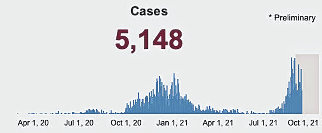 This graphic shows the timeline of reported cases in Highland County from April 1, 2020 to Sept. 15, 2021.