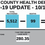 County COVID-19 deaths more than one per day