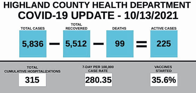 This graphic shows the total number of cases, total recovered, deaths and active cases of COVID-19 in Highland County. It also shows the total number of cumulative hospitalizations, seven-day per 100,000 case rate and vaccine started percentage.