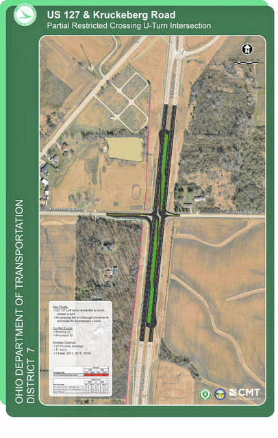 Courtesy photo Pictured is the Partial Restricted Crossing U-turn (Partial RCUT) Intersection design for the US 127 and Kruckeberg Road intersection. The $2.2 million project is under the jurisdiction of the Ohio Department of Transportation (ODOT) which begins on Monday with a completion date slated as Dec. 1. An ODOT announcement states the road closure between SR 121 and Jaysville St. Johns Road will last until Dec. 6 with the official detour SR 121 to Jaysville St. Johns Road. Travelers should also note that US 127 between US 36 and SR 121 will be open but will have daily lane closures between 7 a.m. and 7 p.m., with one lane open in each direction.