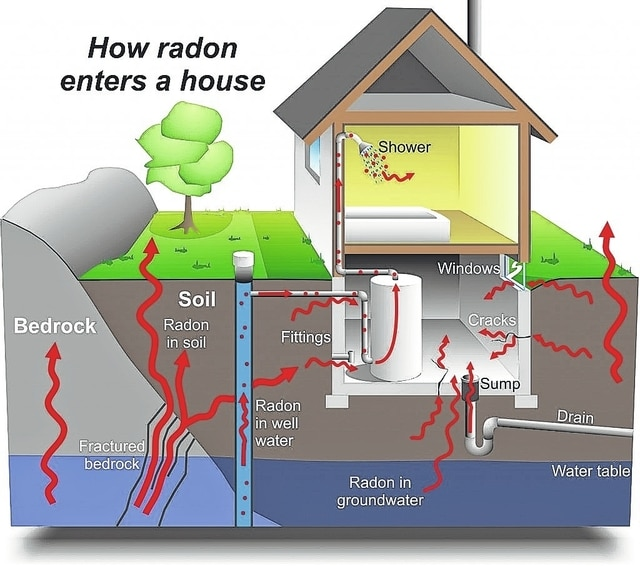 This graphic demonstrates how radon enters a home from various sources.