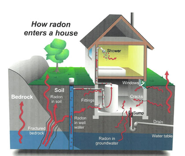 This graphic demonstrates the various ways radon can enter a home.