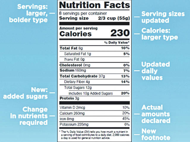 Here's a detailed look at what's new on the updated nutrition facts label.