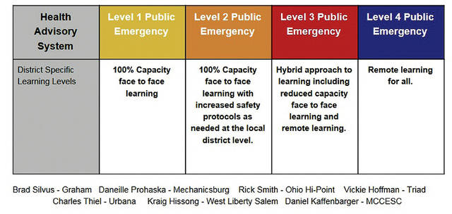 This graphic, part of a common reopening agreement among local public schools, shows how learning could change throughout the school year based on Ohio's new color coded Public Health Advisory/Emergency designations by county.