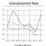 Crawford County unemployment rate spikes