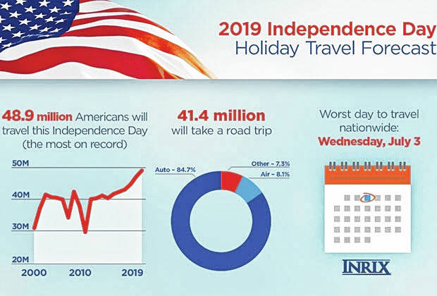 Graphic coutesy AAA AAA is expecting near record travel this week as Americans celebrate the Fourth of July with an extra-long weekend.