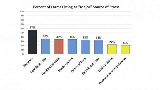 One in three farmers in the survey reported major stress from farm economic conditions — land prices, production costs, and commodity price — and paying for health care.