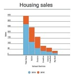 Housing sales improved in 2015