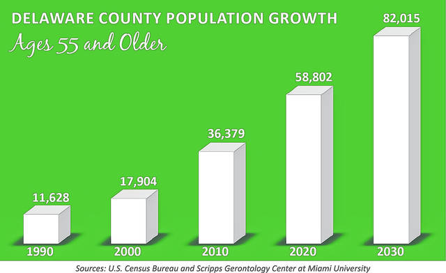 Pictured is a population growth chart for Delaware County residents ages 55 and older.