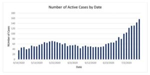 Active cases keep rising