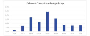 COVID-19 active cases increase to 104