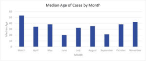 DPHD: Delaware County active cases down slightly