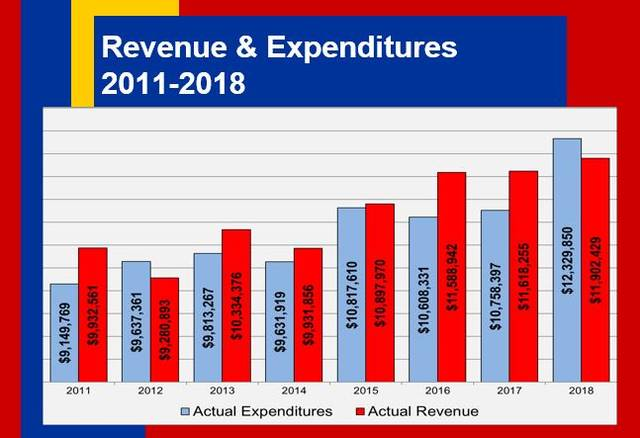 One slide in the commission presentation of the State of the County provided a comparison of county revenue and expenditures over the past several years. Preble County Commissioners presented the initial State of the County session during a Preble County Chamber of Commerce Legislative Breakfast event in April. The second update was offered during a Business After Hours event on Thursday, June 6.