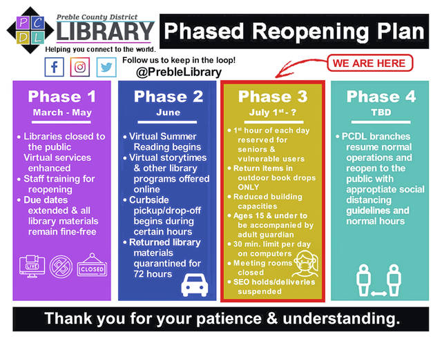 On Wednesday, July 1, all Preble County District Library branches will be welcoming patrons back into the buildings.