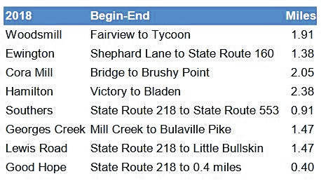 The following roads will receive fresh blacktop in the coming weeks.