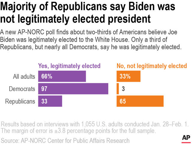 A new AP-NORC poll finds about two-thirds of Americans believe Joe Biden was legitimately elected  to the White House. Only a third of Republicans, but nearly all Democrats, say he was legitimately elected.