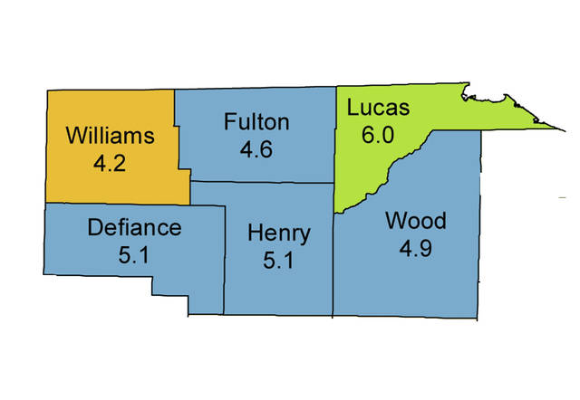 Unemployment rates were 6 percent or lower in northwest Ohio during the month of June.