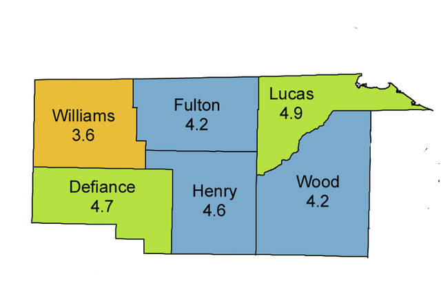 Unemployment rates remained relatively low in Northwest Ohio counties.