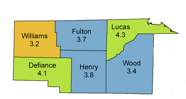 Unemployment rates remained low in the area during November.