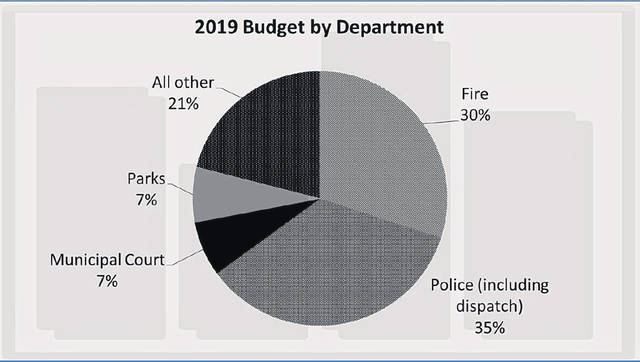 This pie chart shows where general fund expenditures go in the Sidney city budget.