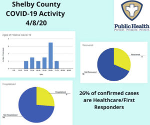COVID-19 confirmed cases in Shelby County up to 22