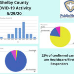 One county resident remains hospitalized