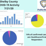 Increased COVID-19 cases in Shelby County