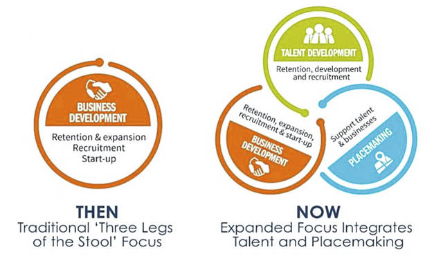 The graphic depicts how traditional business development has expanded to include talent development and placemaking.