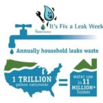 "PUCO and Ohio EPA promote ""Fix a Leak Week"" – March 18-24, 2019"
