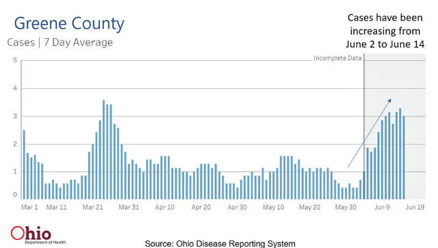 Ohio Department of Health data shows an increase of cases in Greene County from June 2 to June 14. The last set of dates is incomplete as data continues to be reported, but those numbers are expected to be higher.