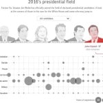 Interactive: 2016 presidential field