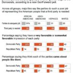 Poll: Young Americans say parties don't represent them