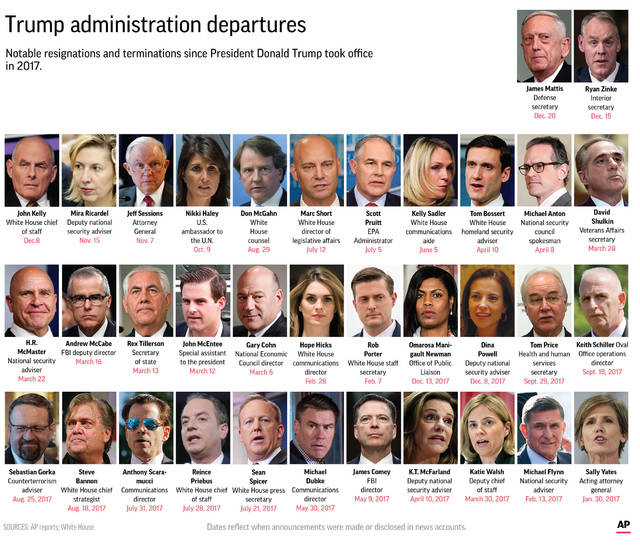 Graphic shows high profile staff changes in the Trump administration.