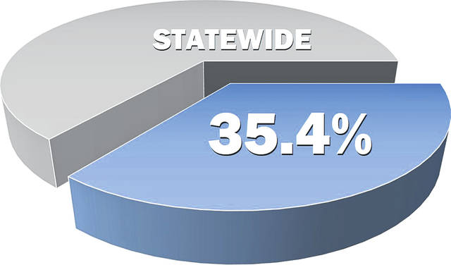 Percentage of county jail inmates awaiting trial: Statewide average — 35.4%