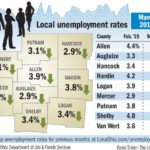 Allen County sees record low unemployment
