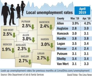 Allen County's jobless rate reaches record low