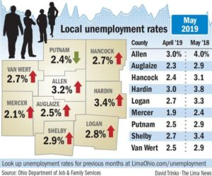 Region jobless rates rise slightly, remain at historic lows
