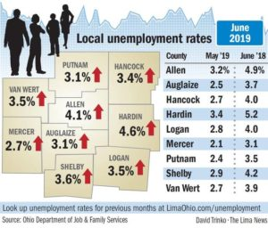 Labor force growth behind unemployment spike