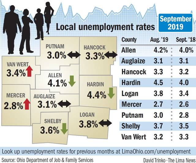 "See our interactive database of unemployment rates at <a href=""https://LimaOhio.com/unemployment"" target=""_self"" title=""Unemployment rates"">LimaOhio.com/unemployment</a>."