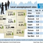 Little change in region unemployment