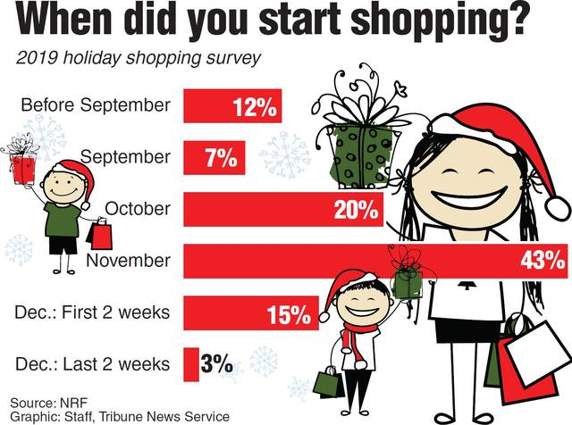 Holidays Arrive Early Retailers Unleash Pre Black Friday Frenzy The Lima News
