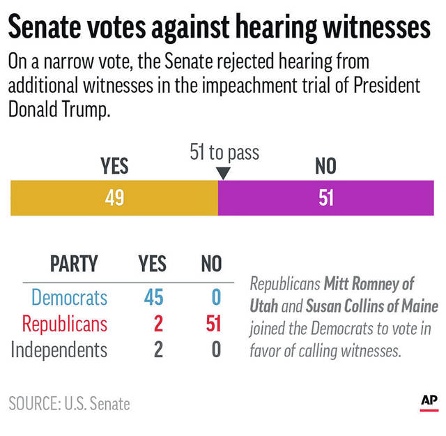 Tally for vote to subpoena witnesses in the Senate impeachment trial of President Donald Trump. ;