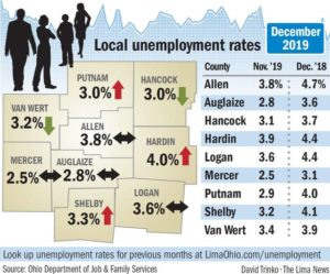 December jobless rate remains steady