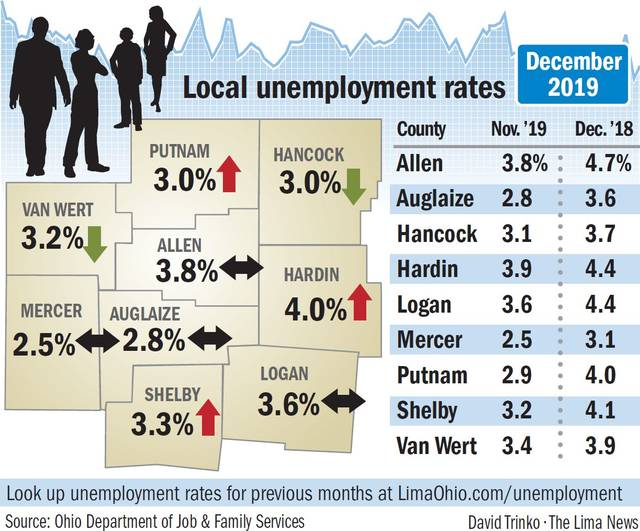 Colorado's December unemployment rate a historic low of 2.5%